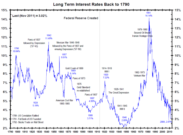 Interest Rate History--1790-2010