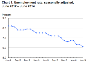 Blog unemployment rate june