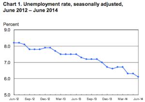 Blog unemployment rate june